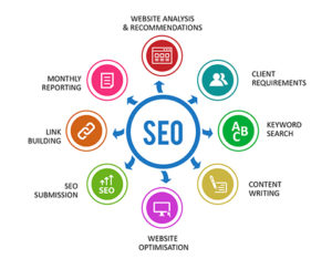 cheap seo services in patna