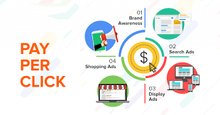google adwords and ppc services in patna